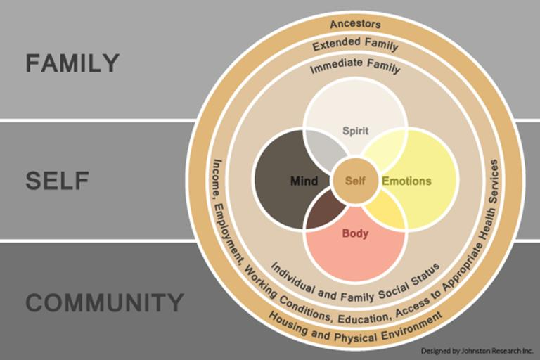 This model illustrates the concept of interconnectedness that Mino-Bimaadziwin represents.  The self requires a balanced existence internally and externally.  The model houses the self in the centre with the family and community in the external realms where family is inclusive of immediate family, extended family and also ancestors.  The community takes into consideration the social determinants of health.  Finally, the internal self comprises the spiritual, cognitive, emotional, and physical selves.